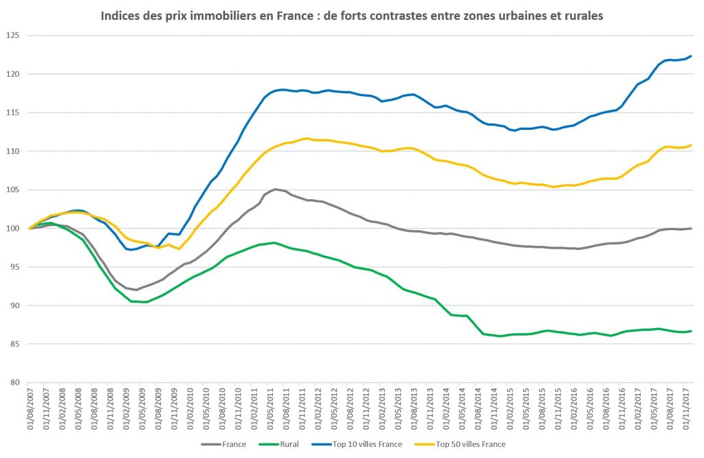 prospection immobiliere methode